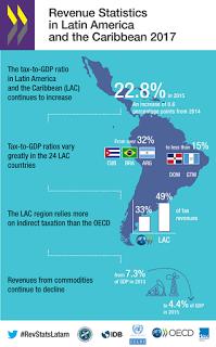 revenue-statistics-latin-america-caribbean-infographic.png